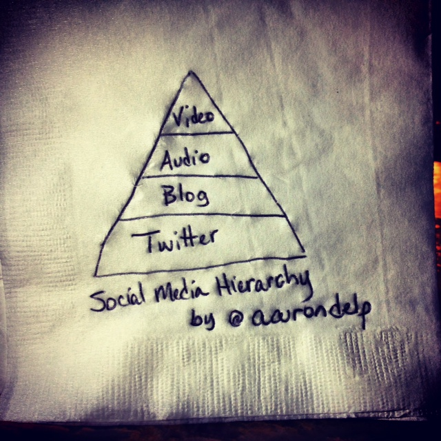 Social Media Hierarchy by @aarondelp